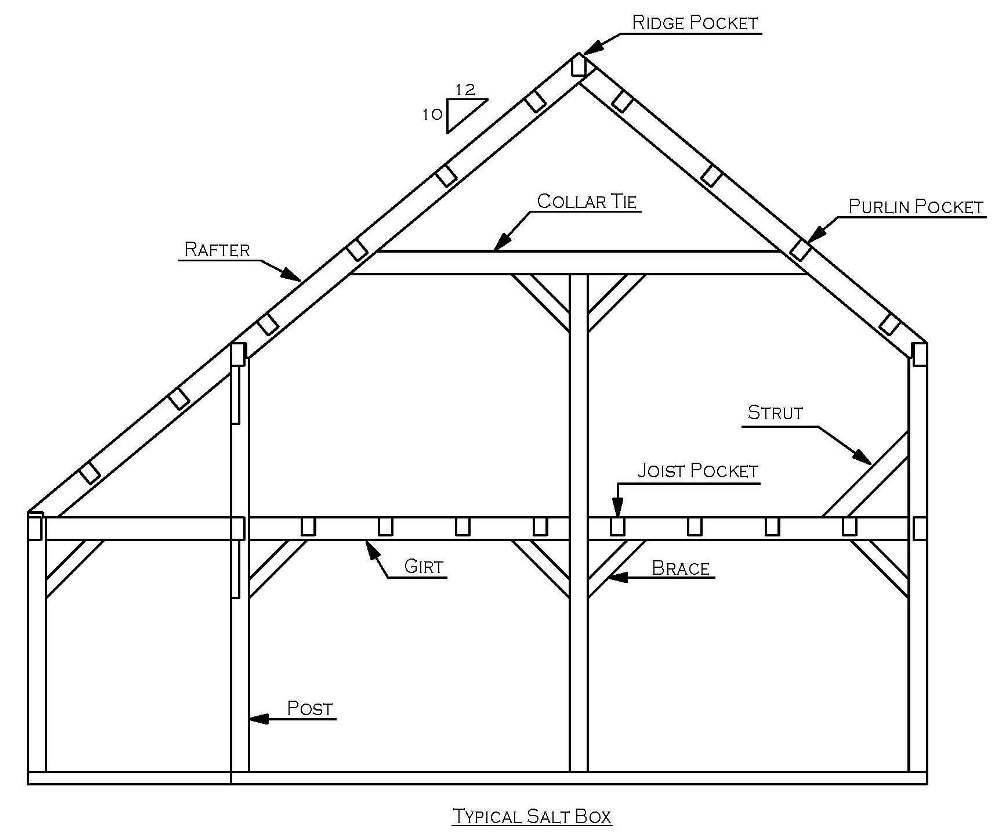 Framing Styles for Timber Frames and Post & Beam Barns