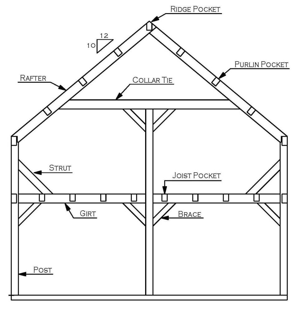 Framing Styles on gambrel barn house floor plans